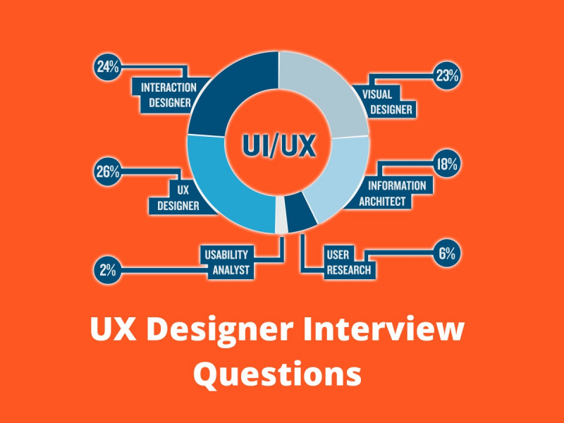 Read Best Ux Designer Interview Questions In 2020