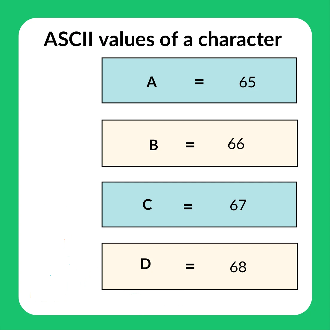 ASCII Value