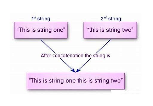 Concatenate Strings