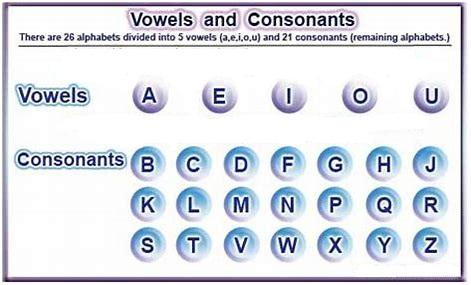 Alphabet, Vowel,  Consonant
