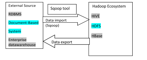 The sqoop is an acronym of SQL-TO-HADOOP. It is a command-line interface application