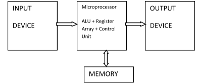 A microprocessor is a processing unit of electronic devices which is including multiple transistors, diodes, register, etc electronics components.