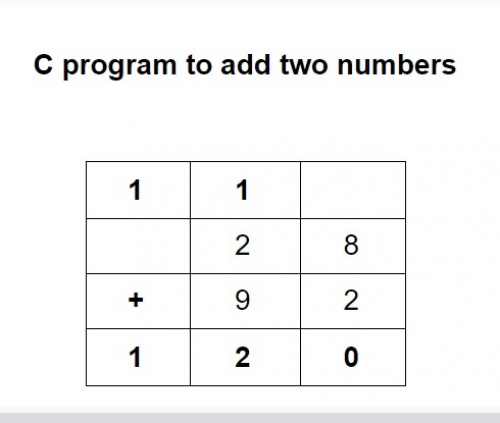 C program to add two numbers