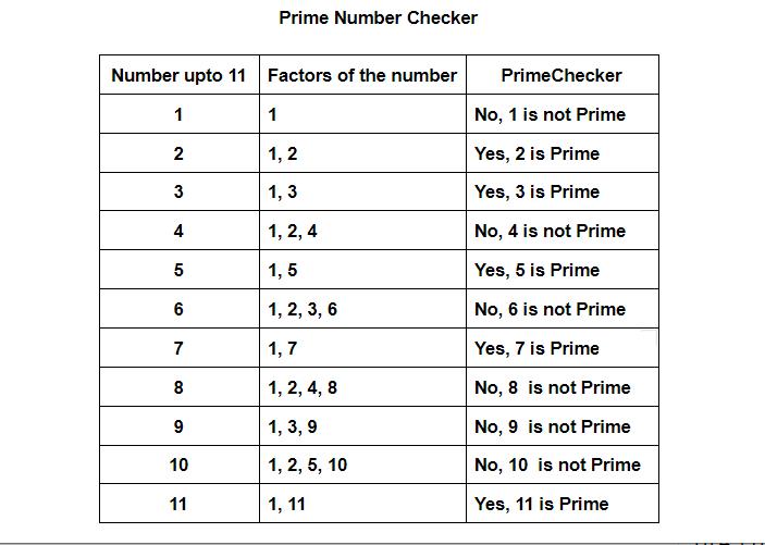 Demo Of Prime