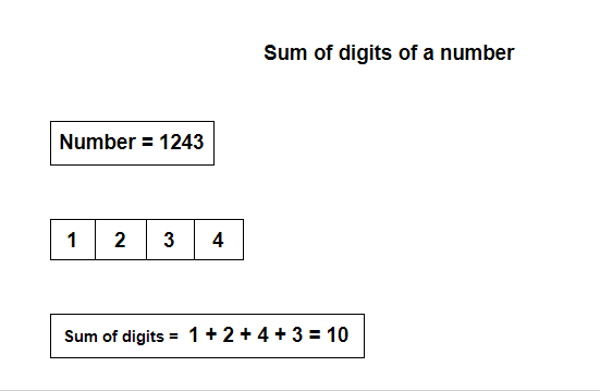 Demo for Sum of digits of an integer