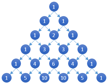 Demo of Pascal Triangle
