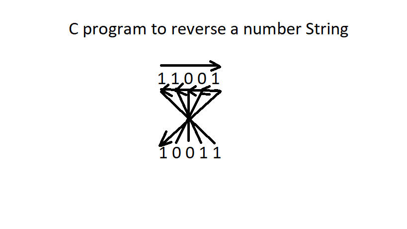 Demo of Reverse Number