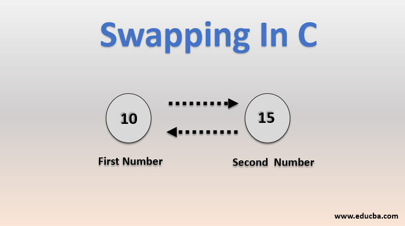 Demo of Swapping