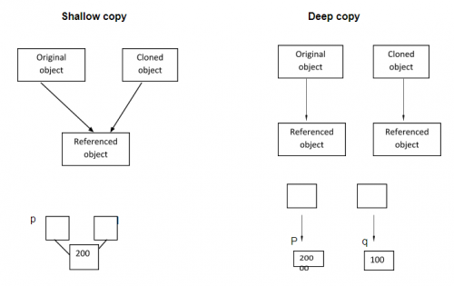 A glance at Deep and shallow copy in JavaScript