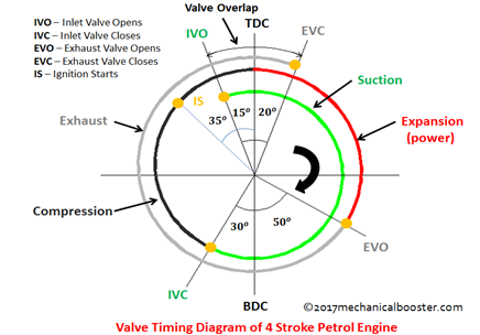 valve timing